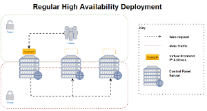 Installation Guide for OnApp with High Availability Clusters - 4 3