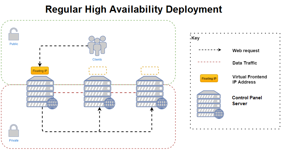 Installation Guide for OnApp with High Availability Clusters